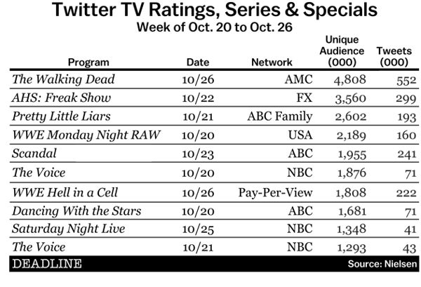 Who says baseball is dead? After weeks of audience indifference, Major League Baseball finally broke through in a big way on Nielsen's Twitter TV ratings with a highly competitive World Series. The World Series even beat out, and by a long way, those more consistentpowerhouses, the NFL, The Walking Dead and American Horror Story: Freak Show. Sports almost always outdistances anyTV series(particularly scripted shows) in the weekly Twitter TV ratings, for several…
