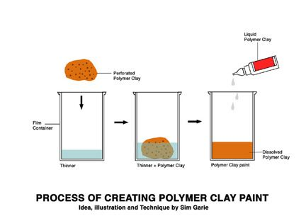 Technique and Tutorial: How to create liquid polymer clay paints using it to create realistic miniature cake.