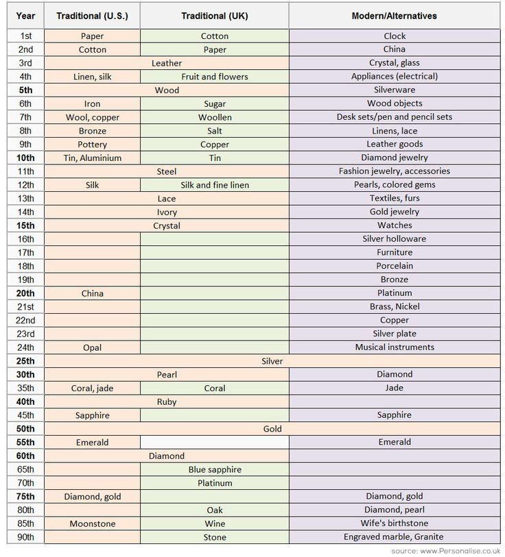 Gift List For Wedding Anniversary By Year Creativepoem