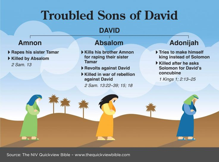 The Quick View Bible » Troubled Sons of David