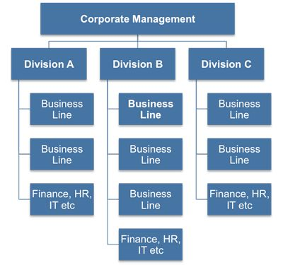 The history and structure of corporations