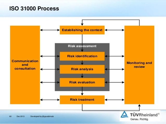 ISO 31000 Process  Establishing the context  Risk assessment Risk identification Communication and consultation  Risk anal...