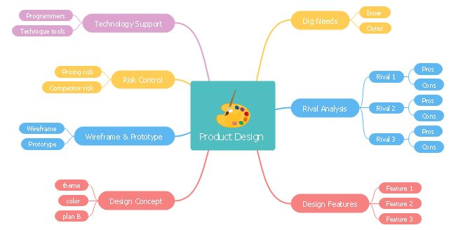 Want To Get An Intuitive Product Design Mind Map Why Not Try Edraw Pre Made Product Design Mind