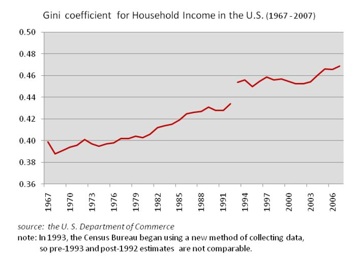Gini Coefficient for Household Income (1967–2007), source United States Chamber of Commerce
