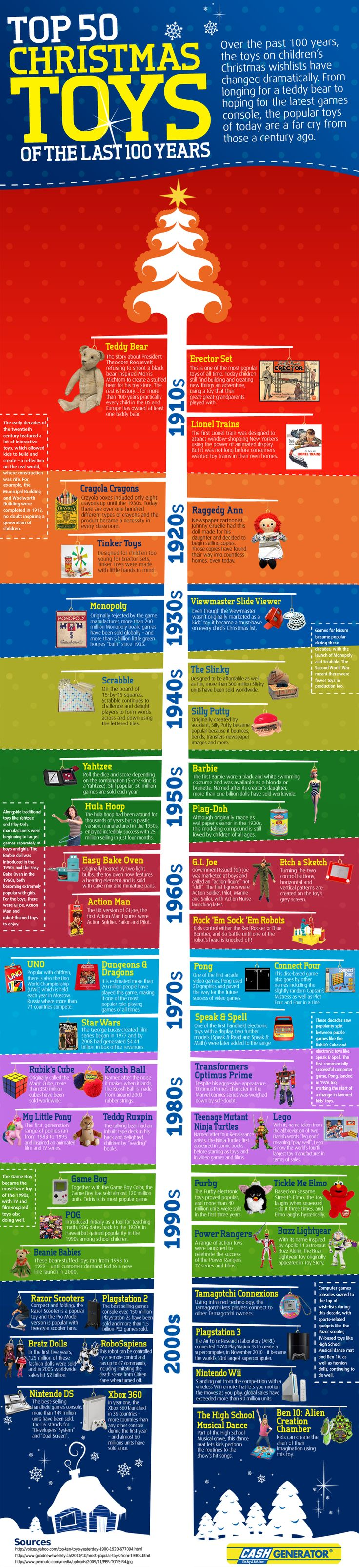 Top 50 Christmas Toys of the Past Century: Holiday, Tops, Years Infographic, Christmas Toys, 50 Christmas, 100 Years, Kid
