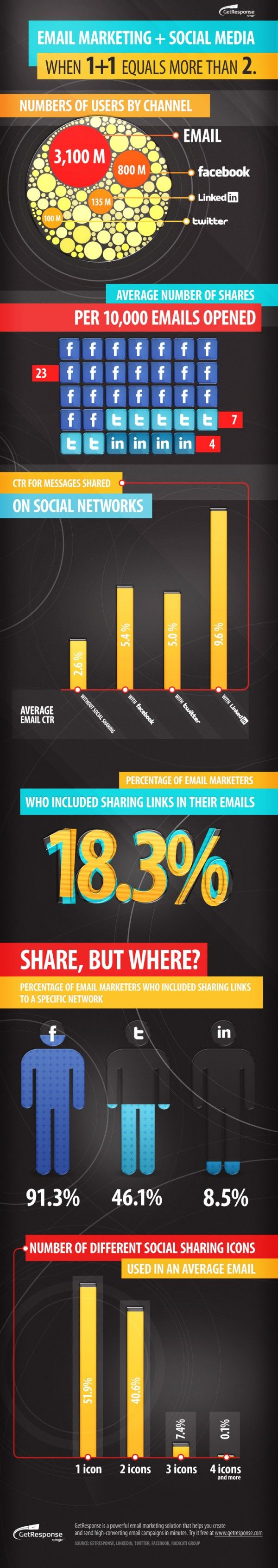 Social Sharing Boosts Email CTR Up To 115% [INFOGRAPHIC]