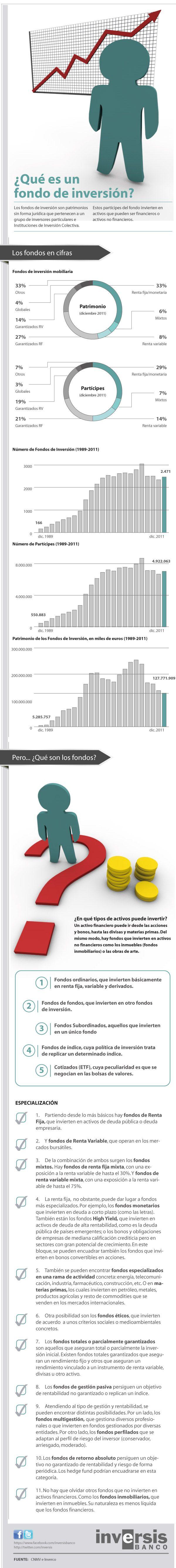Qué es un fondo de inversión #infografia #infographic