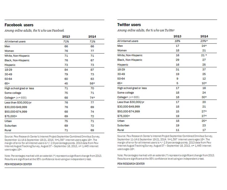 Facebook and Twitter demographics