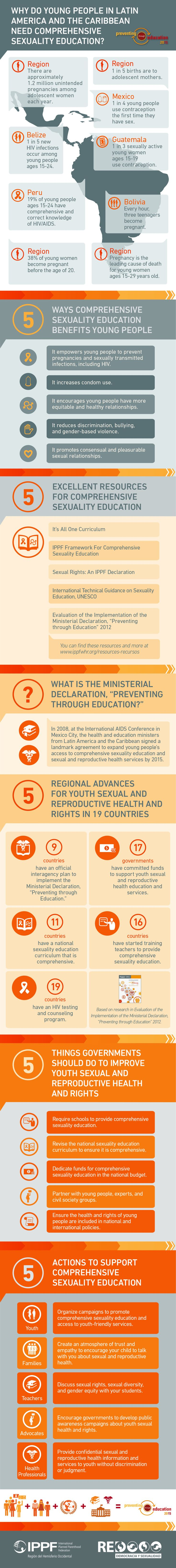 Infographic: Why do young people in Latin America and the Caribbean need comprehensive sexuality education?