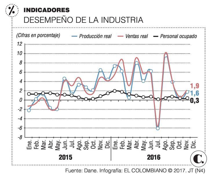 Industria y comercio, con indicadores positivos