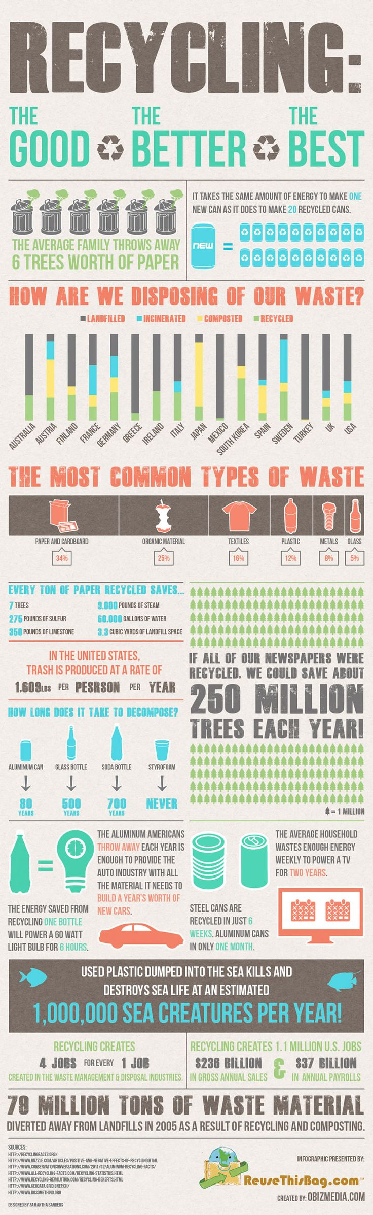 we need more Infographics like this to RE-educate about the environment and the solid waste stream. This is how we Change our future
