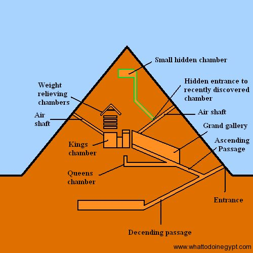 Egyptian Pyramid Architecture pyramid diagram showing burial chamber | egyptian architecture