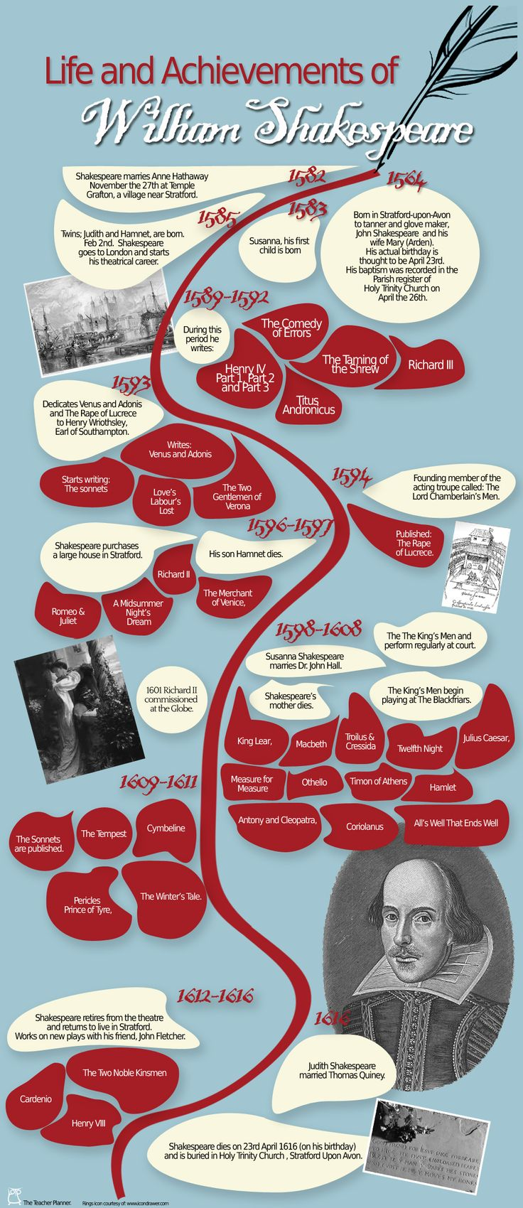 A Timeline of Shakespeare's life by  our new website: www.theteacherPlanner.co.uk (coming soon)
