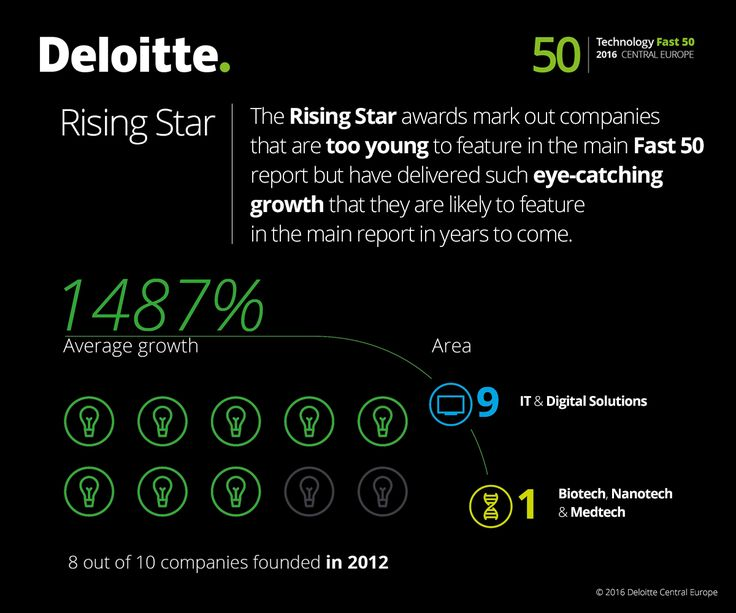 Rising star awards mark out companies that are too young to feature in the main Fast 50 report but have delivered such eye-catching growth that they are likely to feature in the main report in years to come. #Fast50 #Deloitte #Technology #Tech #CE #centraleurope