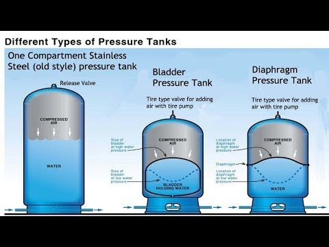 36+ What size well pressure tank do i need info