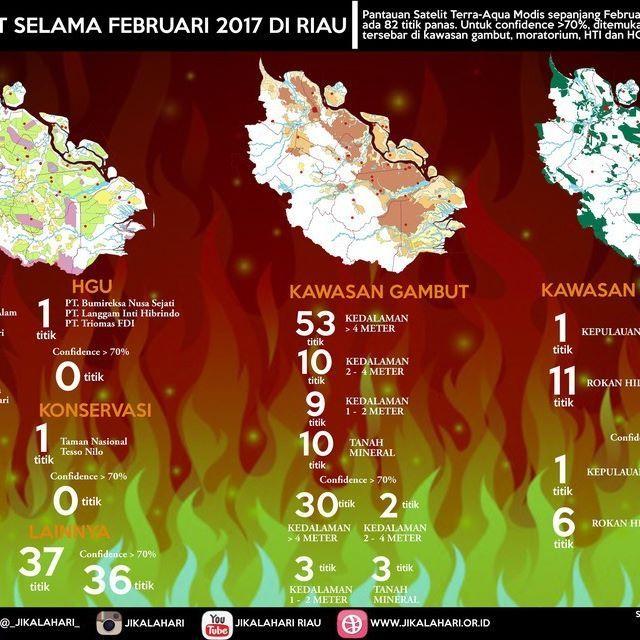 @jikalahari mencatat sebaran hotspot yang ada di Riau pada Februari 2017 mencapai 82 titik panas. Data ini diperoleh dari satelit Terra-Aqua Modis dengan melihat sebaran hotspot pada daerah konsesi IUPHHK, HGU dan Konservasi. Selain itu Jikalahari juga memetakan bahwa hotspot-hotspot tersebut ada yang muncul di kawasan gambut dan mineral. Jikalahari juga melihat adanya titik panas diareal moratorium.  ____________ @jikalahari noted the distribution of hotspots in Riau during February 2017…