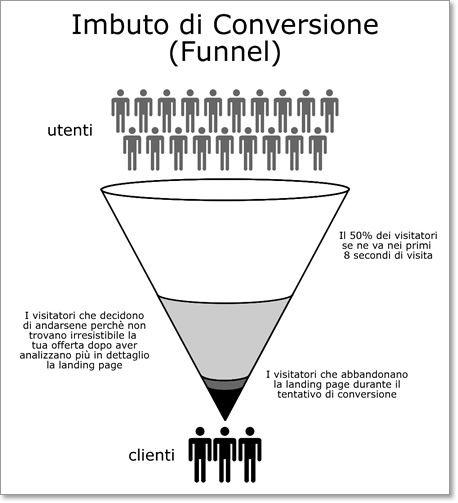 Imbuto di Conversione: In media, il 50% dei visitatori di una landing page se ne va entro 8 secondi dall'arrivo.