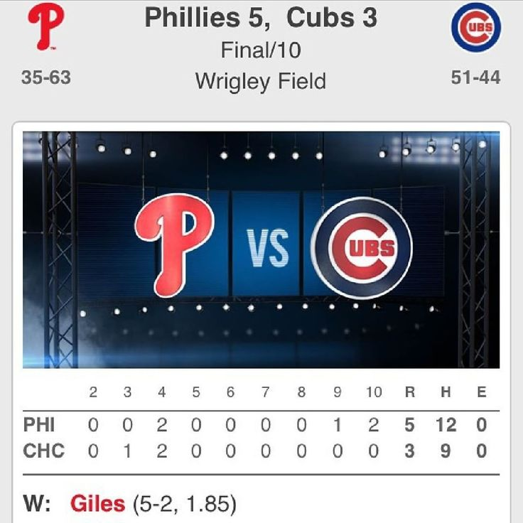 Box score from today's @phillies 5-3 victory of the Chicago Cubs Jeff Francoeur the hero in their extra-inning win #FightinPhils #JeffFrancoeur #PhilsWin #PhilliesWin #Philadelphia #Philly #Phillies #TheFightinPhils