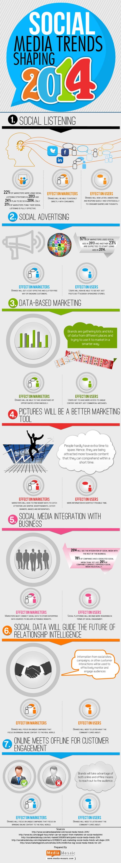 #SocialMedia Trends Shaping 2014 #infographic