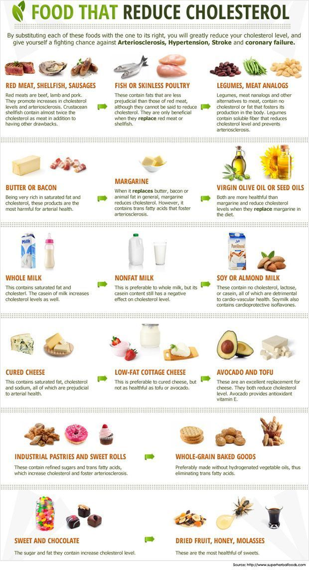 Foods that reduce #cholesterol. #healthy