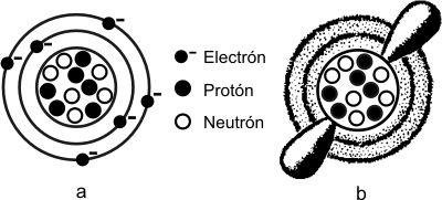 Fig. 2.1 - Dos maneras de representar un átomo. (a) Modelo de Bohr de un átomo de carbono. Aunque este modelo no es un modo preciso de ilustrar la configuración de electrones, es de uso frecuente por su sencillez y conveniencia. (b) Nube de electrones. Los puntos indican las probabilidades de que un electrón esté en un sitio en un momento dado.