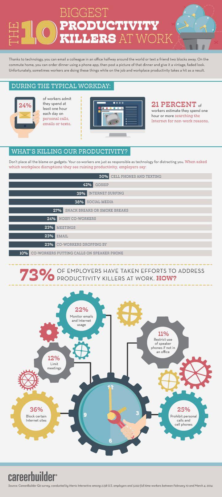 Infographic: de grootste tijdverspillers op het werk | Intermediair.nl