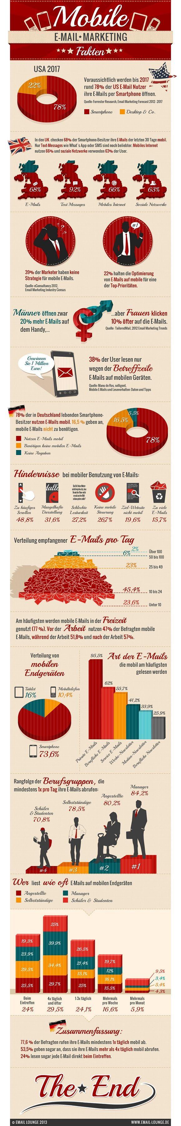 Infografik Mobile Email Marketing Fakten