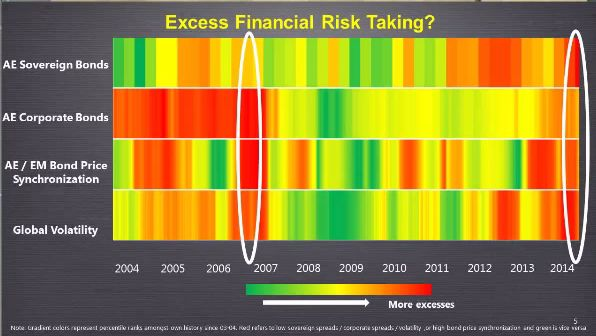 Today's Financial Market Risk-Taking Looks a Lot Like 2006.(November 10th 2014)
