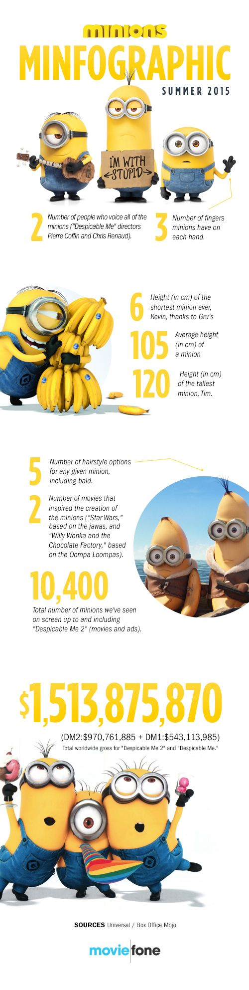 Minfographic: Minions Facts