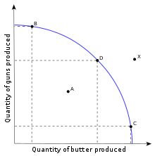 Guns versus butter model - The production possibilities frontier for guns versus butter. Points like X are impossible to achieve, while the barely achievable B, C, and D illustrate the tradeoff between guns and butter: at these levels of production, producing more of one requires producing less of the other. A, however, is smack dab in the middle of possible. See the Wikipedia page.