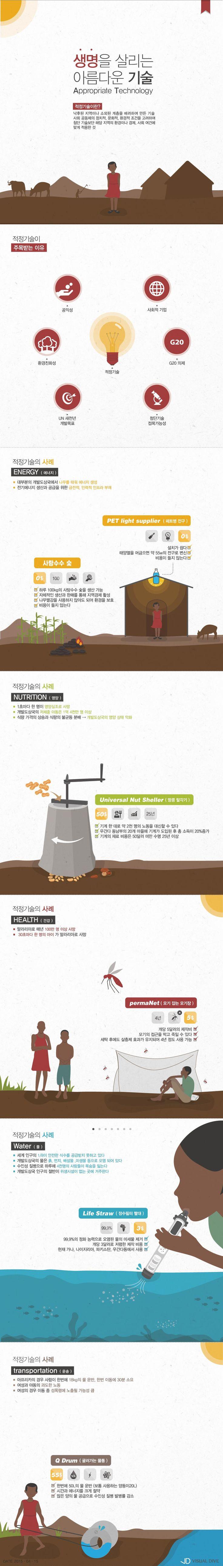 소외된 이들을 위한 착한 기술, 뭐가 있을까? [인포그래픽] #Appropriate Technology / #Infographic ⓒ 비주얼다이브 무단 복사·전재·재배포 금지