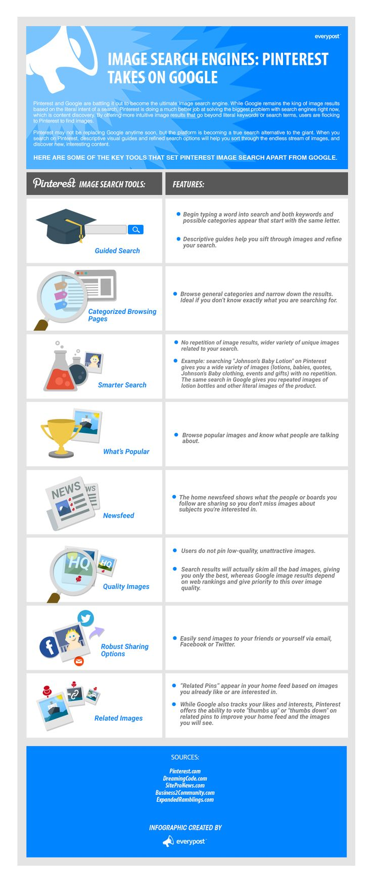 Pinterest's Visual Search Engine by everypost #Infographic #Pinterest