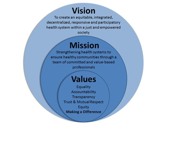 15 best VISION MISSION VALUE images on Pinterest Mission vision - resume value statement