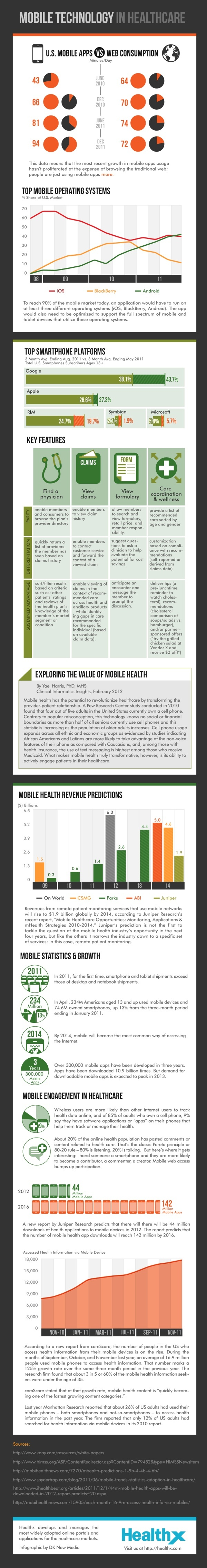 The following infographic from healthcare solutions firm Healthx highlights the change that smartphones and tablets have had on the health industry. Results show that there will be 44 million m-health app downloads by the end of 2012, which will rise to 142 million by 2016.  Key highlights of the infographic include:  Top Mobile Operating Systems Top SmartPhone Platforms mHealth Revenue Predictions Mobile Stats