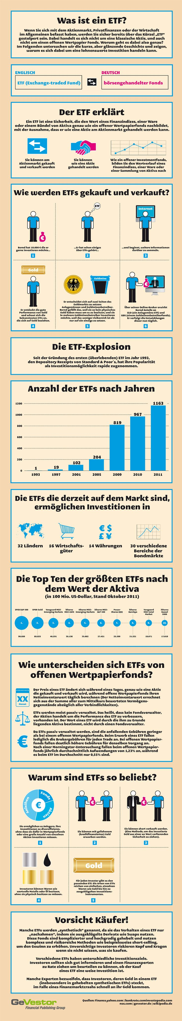 Börsengehandelte Fonds (ETFs) sind seit einigen Jahren in aller Munde und gelten einigen als Allheilmittel.  Doch wie genau funktioniert diese Anlagemethode eigentlich? Und was gibt es zu beachten? Eine kleine Übersicht.