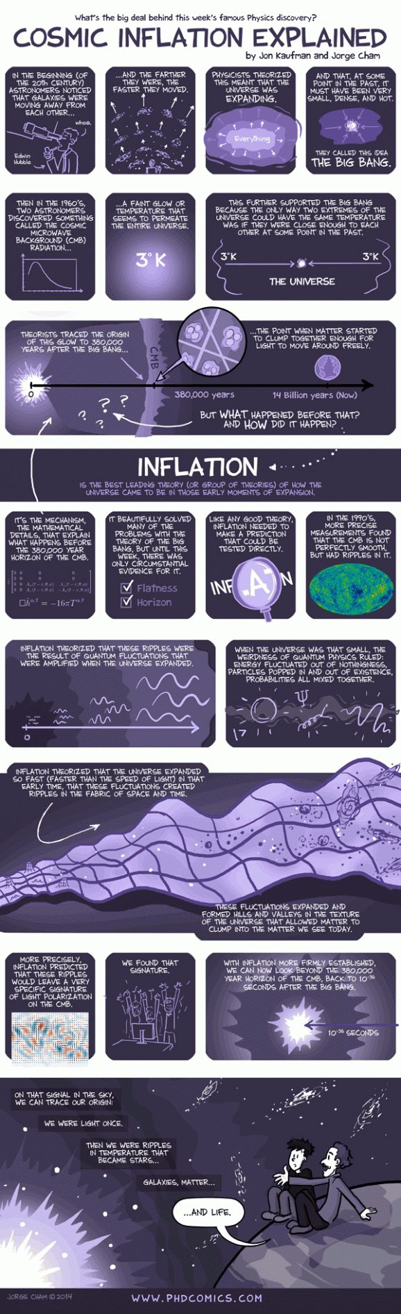 Comic, euhh, cosmic inflation explained (Infographic) | ScienceDump We'll have to see how well this holds up...