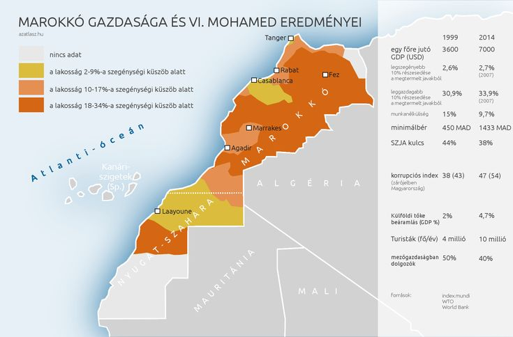 Marokkó gazdasága VI. Mohamed alatt