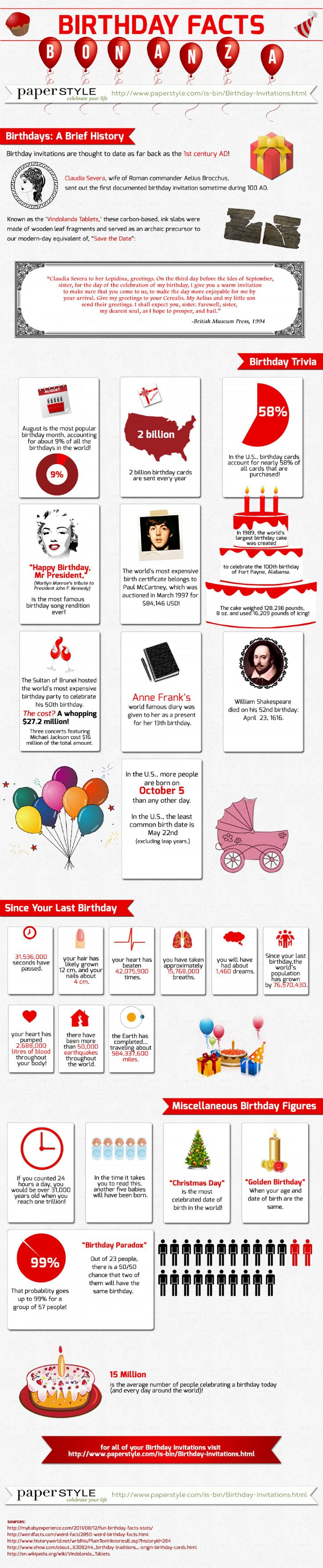 In the United States, the most popular day for birthdays is October 5th. In the United States, the least common date for a birthday is May 22nd, excluding the leap years. Since your last birthday alone, the world's population has grown over 76 million. The following collection of witty birthday card sayings are both humorous