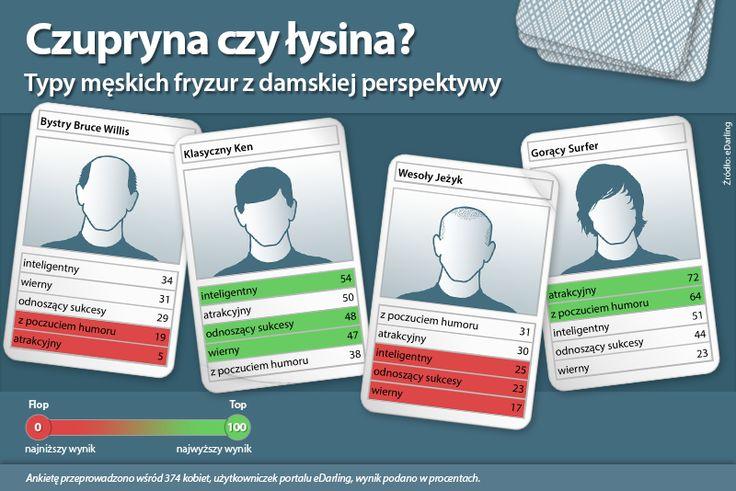 #infografika Czupryna czy łysina? - Typy męskich fryzur z damskiej perspektywy - Ankietę przeprowadzono wśród 374 kobiet, użytkowniczek portalu eDarling, wynik podano w procentach.