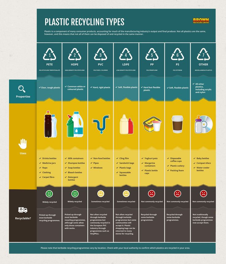 Brown Recycling explain plastic recycling codes and the differences between different types of plastics, including which are commonly recycled.