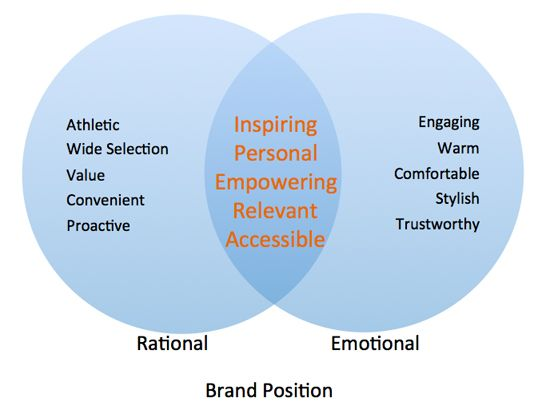 the design and positioning schools of strategy Brand positioning is also referred to as a positioning strategy, brand strategy,   wharton business school: the only business school that trains.