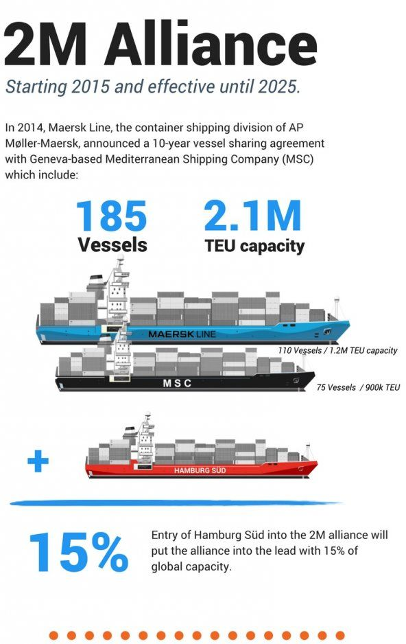 The 2M Alliance, led by Maersk Line and Mediterranean Shipping Company (MSC), offers shared vessels over 44 regular routes between Europe, Asia and the US east and west coasts. But will it take this year's top TEU spot when the Ocean Alliance, the largest in history, launches in April 2017? PTI's audience thinks so.