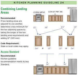 39 best 14 kitchen design guidelines, illustrated images on