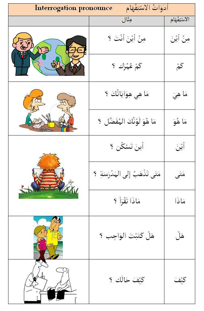 EVERYDAY ARABIC العربية لكل يوم interrogative