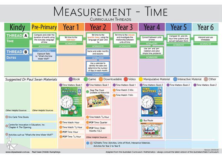 Teaching measurement - Time across the curriculum <drpaulswan>