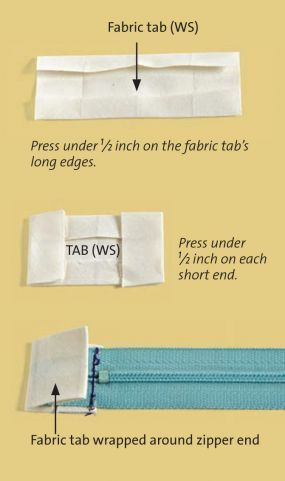 Sewing Tip: No More Scratchy Zipper Ends -- Even an uncut zipper can irritate your skin. You can wrap the zipper end in a fabric tab to add a nice finishing touch and make your garments more enjoyable to wear. -September Issue 174 - Page 83-