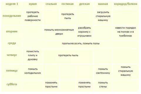 уборка квартиры расписание: 26 тис. зображень знайдено в Яндекс.Зображеннях