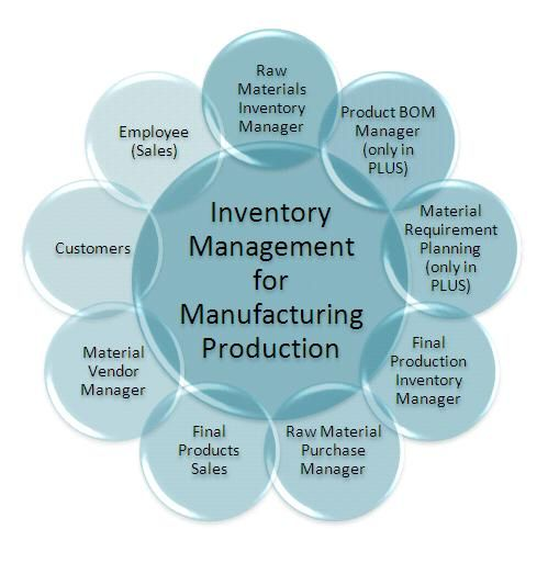 What are the Benefits of Material Management? http://bit.ly/2dt6fwI