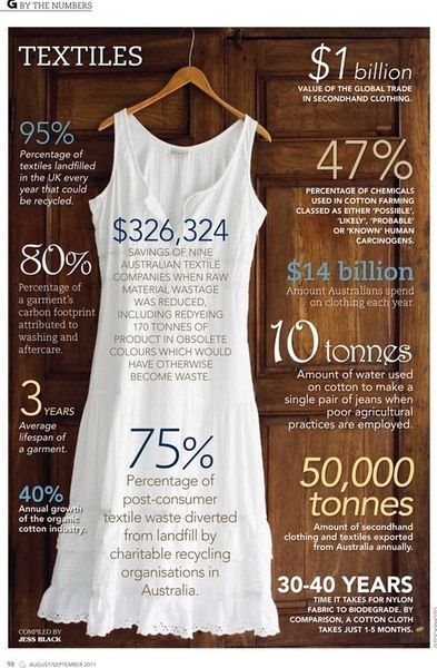The numbers behind fashion! Some great reasons to shop sustainable - from organic cotton, fabrics and toxic free dyes to vintage or simply reworking, mending and wearing what you already have! Fashion is so much more beautiful when it doesnt have an ugly impact on the earth.  Source: Green Lifestyle
