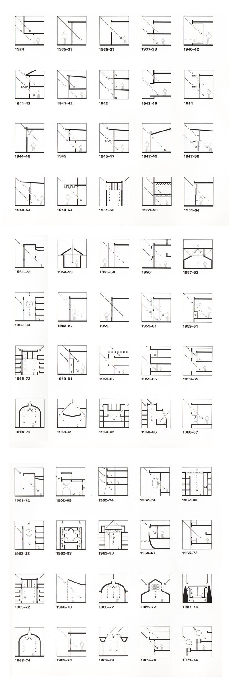 "Louis Kahn (from ""Licht und Raum- light and space"", Urs Büttiker) The chronological listing of projects traces Kahn's development process in light control and modulation. Projects beginning with student work from 1924 and ending with the Berkeley library from 1971-1974 reveal an extraordinary broad spectrum of solutions for the design of light and space. Kahn's struggle to find the coherent answer for each architectural challenge remains the basic principle characterizing his complete work."